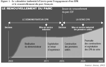 Le calendrier industriel d'Areva pour l'engagement d'un EPR et le renouvellement du parc français