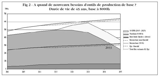 A quand de nouveaux besoins d'outils de production de base en France? Durée de vie de 45 ans, base à 8000h