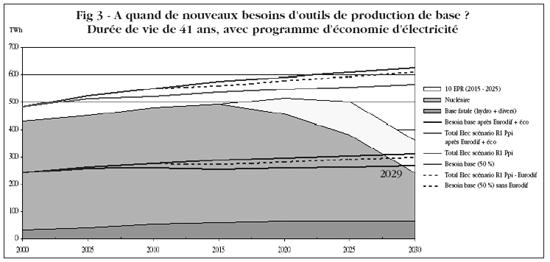 A quand de nouveaux besoins d'outils de production de base? TWh Durée de vie de 41 ans, avec programme d'économie d'électricité