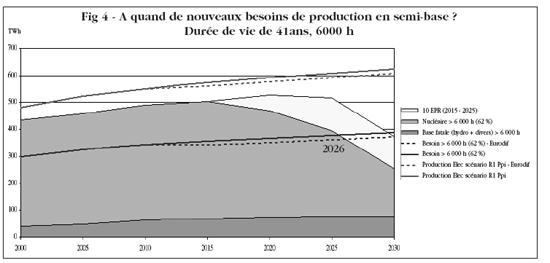 A quand de nouveaux besoins de production en semi-base? TWh Durée de vie de 41ans, 6000 h