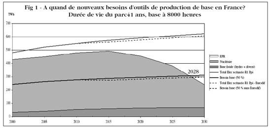 A quand de nouveaux besoins d'outils de production de base en France?