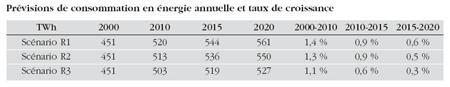 Prévisions de consommation en énergie annuelle et taux de croissance