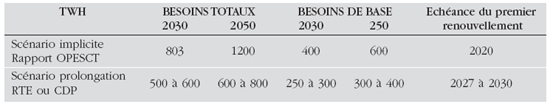 Scénarios d'évolution des besoins d'électricité et échéance de renouvellement des premières tranches nucléaires du parc français (40 ans de durée de vie)