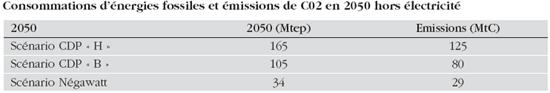 Consommations d'énergies fossiles et émissions de C02 en 2050 hors électricité