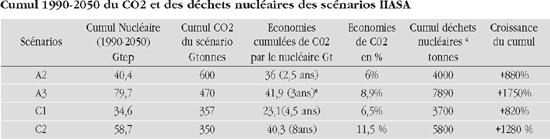 Cumul 1990-2050 du CO2 et des déchets nucléaires des scénarios IIASA