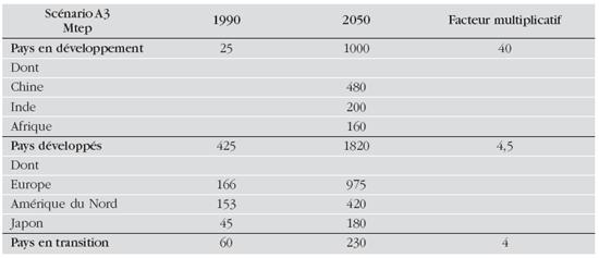 Développement régional du nucléaire dans le scénario A3