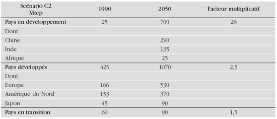 Développement régional du nucléaire dans le scénario C2