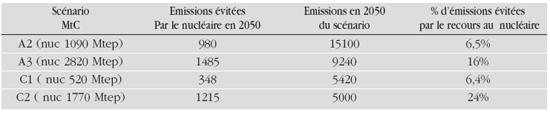 Nucléaire et émissions de CO2 des différents scénarios en 2050