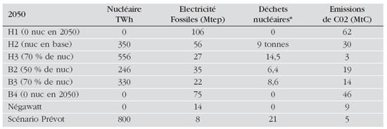 Electricité dans les bilans environnementaux 2050 des scénarios CDP Négawatt et Prévot