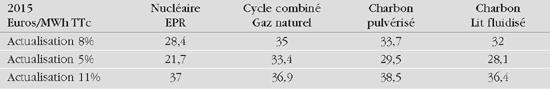 Coûts de production en base (8000 heures par an)