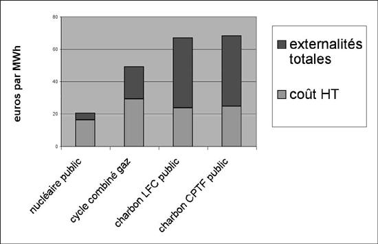 Coûts de production en base en 2015, actualisation à 3%, externalités totales