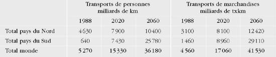 Évolution de la demande de transports routiers de 1988 à 2060