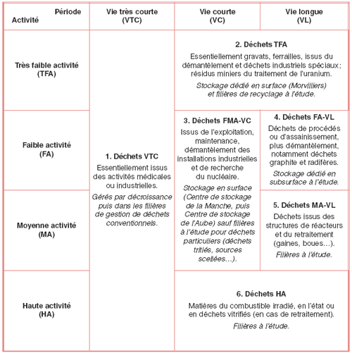 Principales catégories de déchets radioactifs en France et filières de gestion