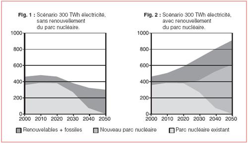 Deux scénarios encadrant l'évolution des moyens de production d'électricité