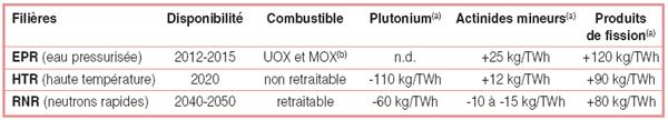 Filières retenues et fonctionnement attendu des réacteurs correspondants