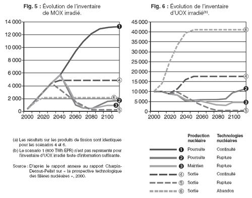 Évolution des principaux inventaires selon les scénarios considérés de 2000 à 2110