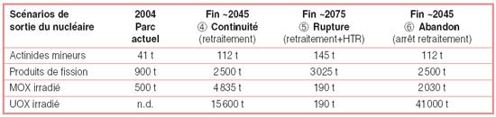 Bilans matières en fin du parc actuel dans les scénarios de non renouvellement du parc