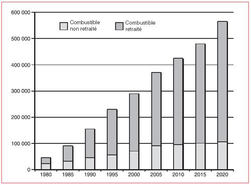 Historique et projection de l'évolution de la part de combustible retraité au monde jusqu'en 2020 (en tonnes de combustible usé)