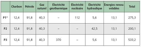 Bilan primaire 2006 pour différents moyens de production d'électricité