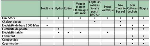 Caractéristiques principales des énergies finales obtenues par les diverses filières avec les technologies actuelles