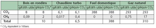 Émissions de GES du chauffage domestique: habitat individuel
