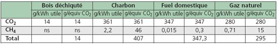 Émissions de GES du chauffage domestique: habitat collectif