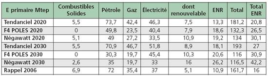 France: consommation d'énergie finale dans divers scénarios