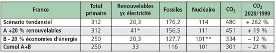 Énergies renouvelables et émissions de gaz à effet de serre dans les différents scénarios