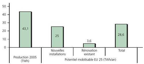 Production et potentiel mobilisable EU 25