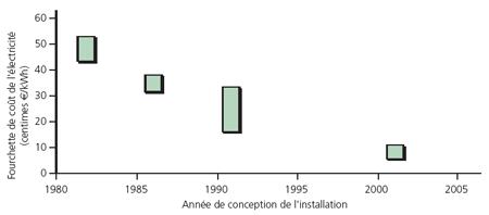 Évolution du coût de production par les systèmes houlomoteurs offshore
