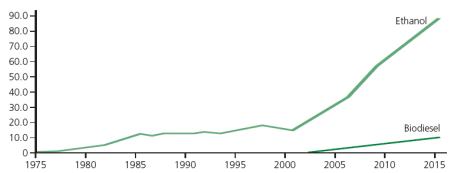 Évolution de la production de biocarburants dans le monde, en Mt