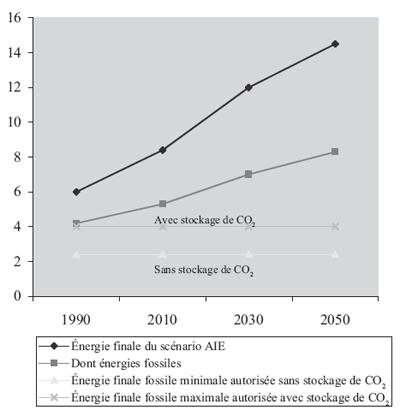 Evolution des dépenses d'énergie du scénario AIE (Gtep finales) et contraintes d'émissions de carbone