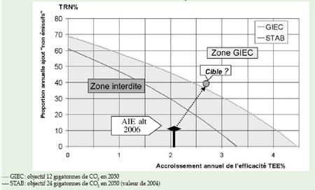 Atteindre 12 GT CO2 en 2050?