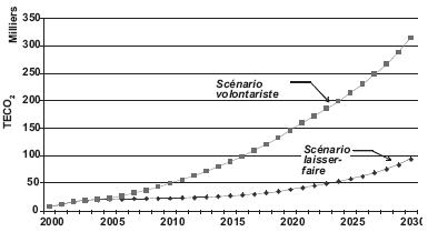 Émissions annuelles évitées dans le secteur résidentiel selon les scénarios laisser-faire et volontariste