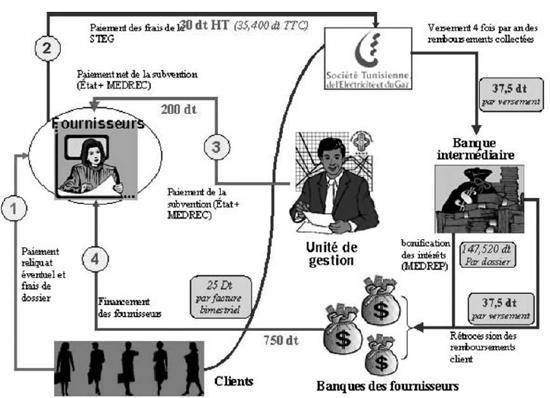 Les flux financiers mis en oeuvre dans le cadre du programme PROSOL