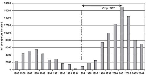 Evolution du marché du CES en Tunisie 1985-2004