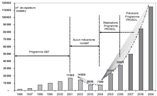Premières réalisations et prévisions du programme PROSOL