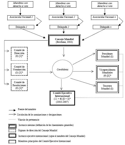 Structure et organisation politique et internationale de la World YWCA