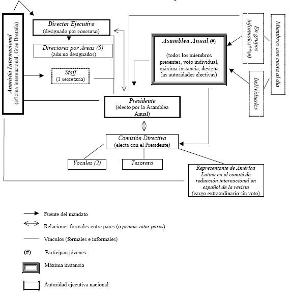 Estructura organizativa de hecho