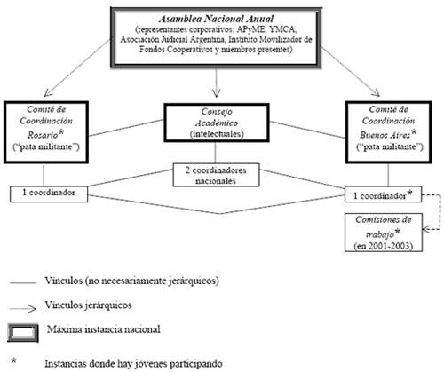 Estructura organizativa de ATTAC Argentina