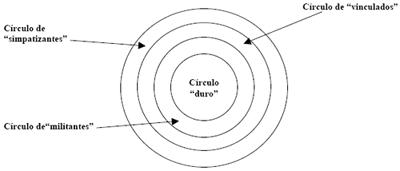 Círculos concéntricos de la participación en una organización de un movimiento social