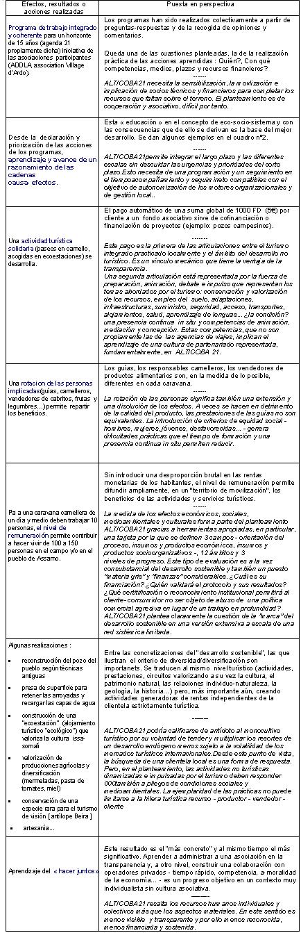 Algunas «realizaciones» ALTICOBA21 puestas en perspectiva (sites de Djibouti)